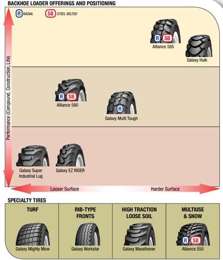 ATG Backhoe Tires